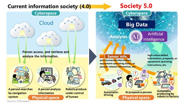 สังคม 5.0 คือ ญี่ปุ่น 5.0