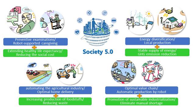 society 5.0 สังคม 5.0