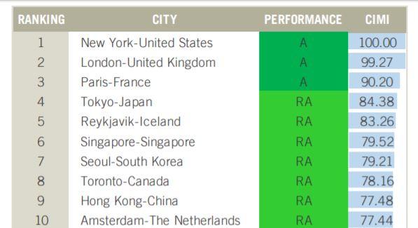 เมืองอัจฉริยะ ranking 2018