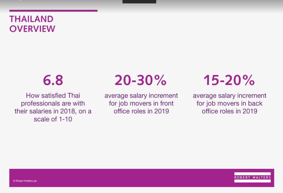 งาน career trend survey robert walters 2019 salary