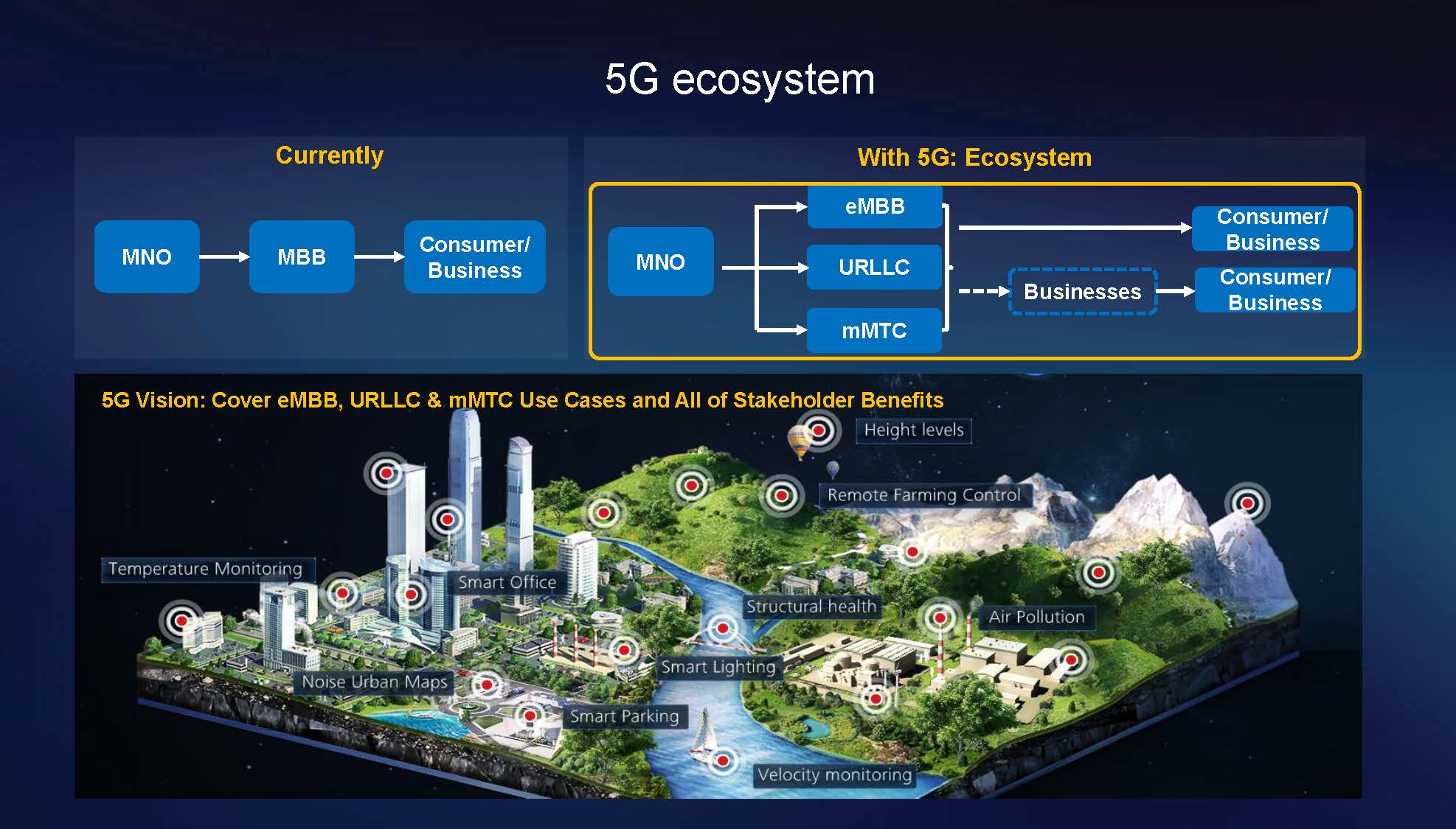 5G Ecosystem_huawei