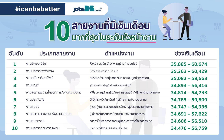 หางาน จ๊อบส์ ดีบี jobsdb