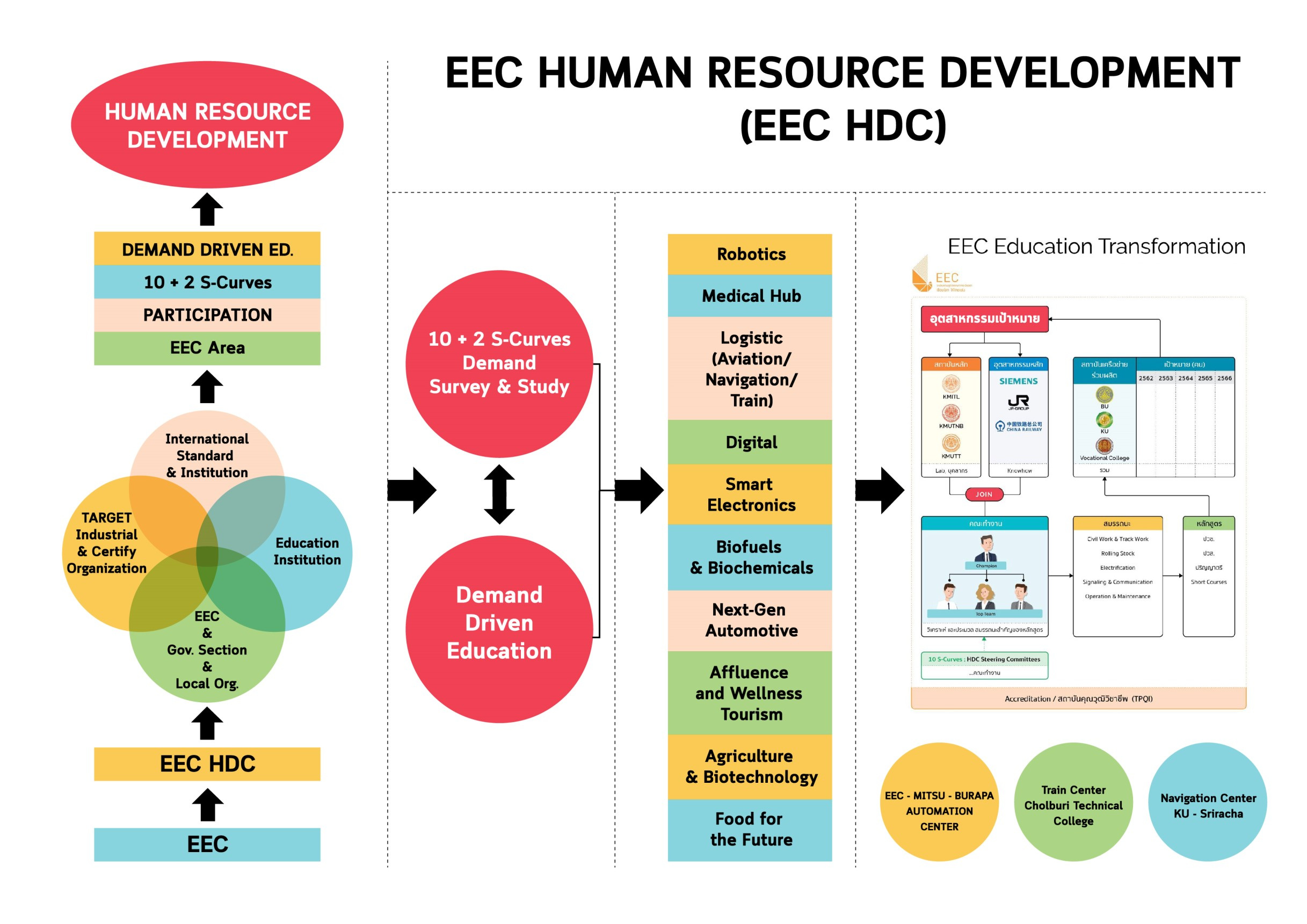 Demand Driven EEC HDC