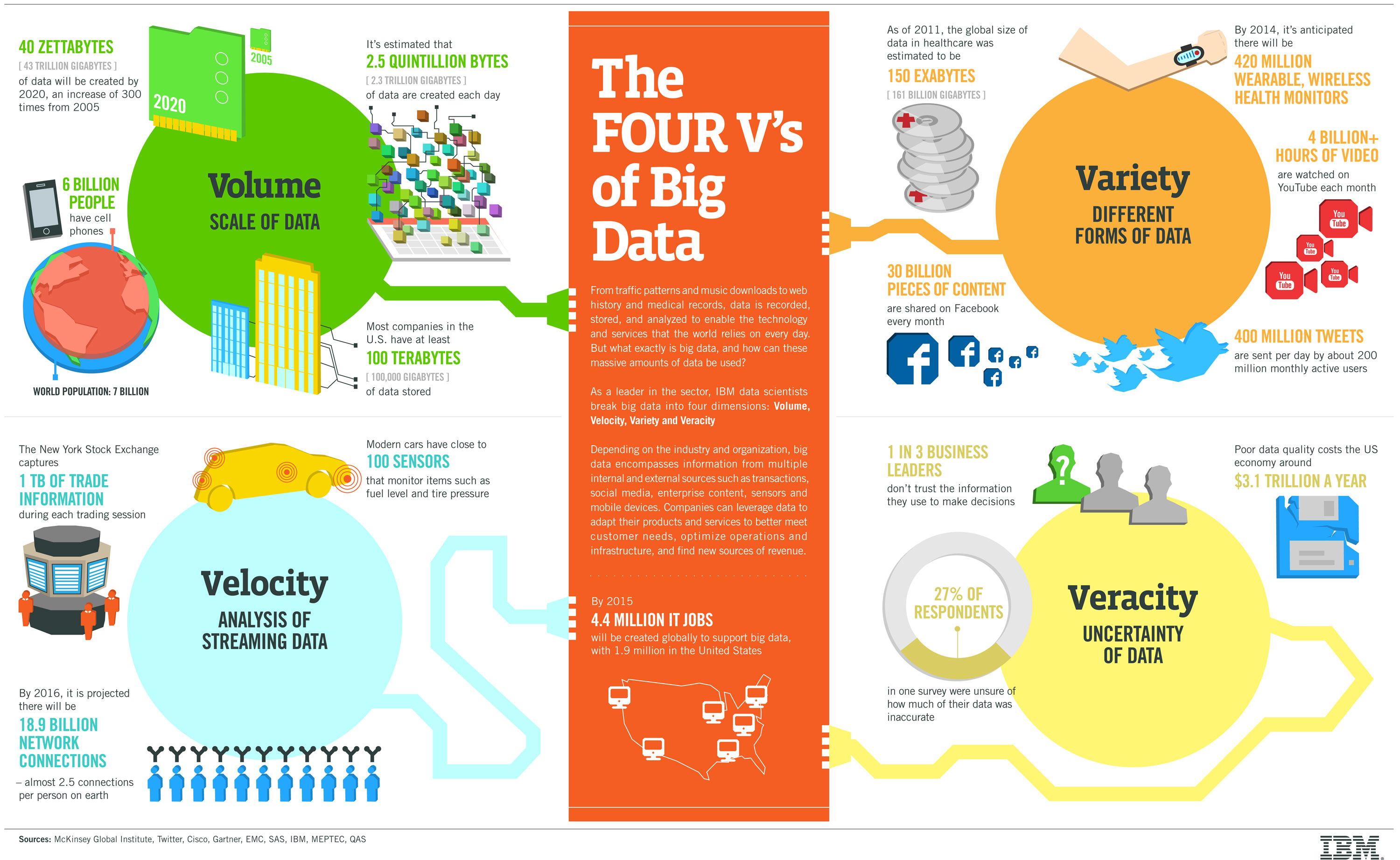 4-Vs-of-big-data IBM