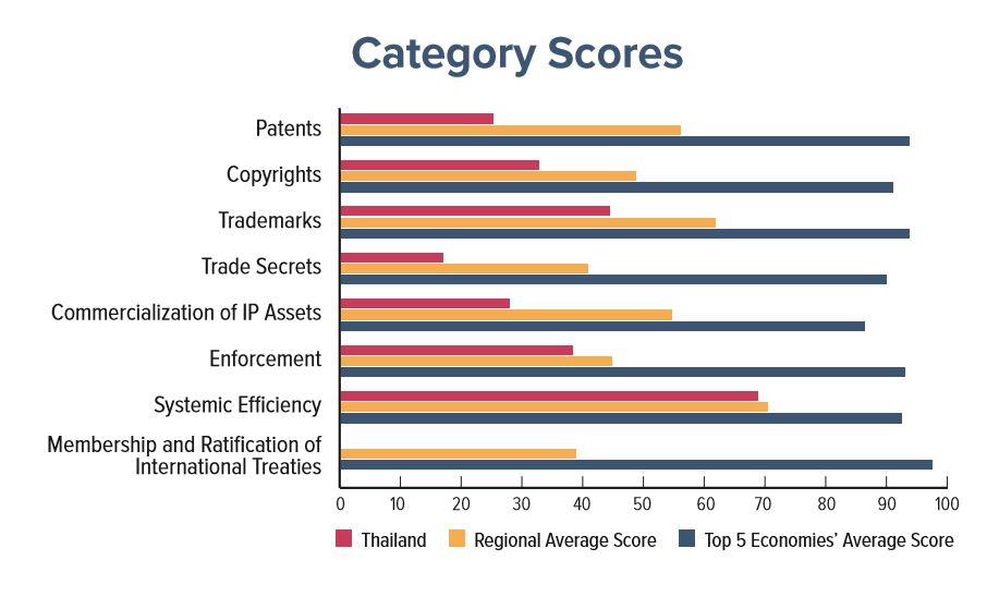 IP Index