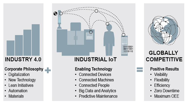 Industrial IoT IIoT Big Data
