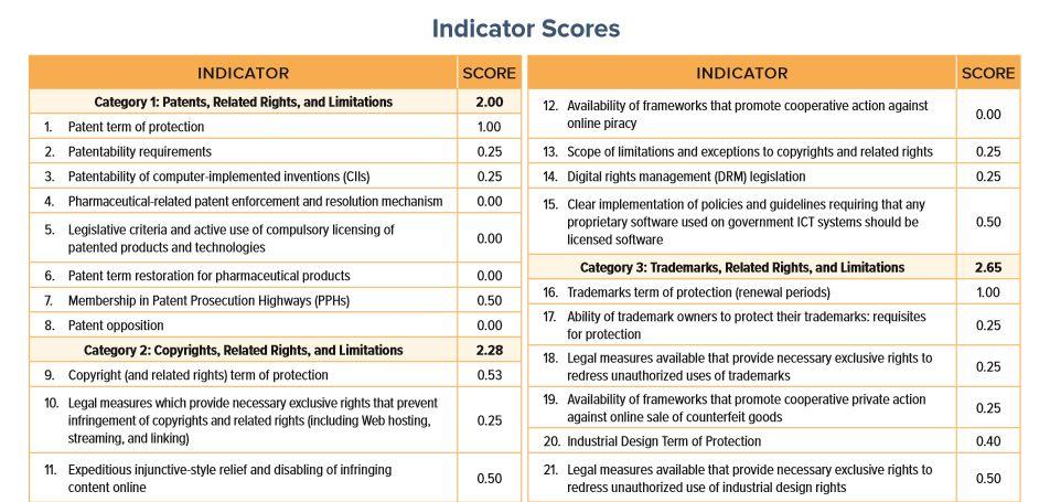 indicator score IP index 2019