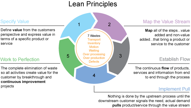 Lean Principles IBM