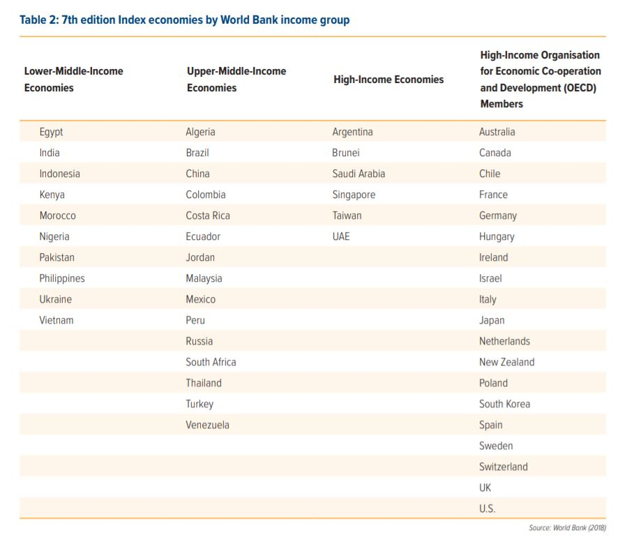 Upper-Middle-Income-Economics world bank