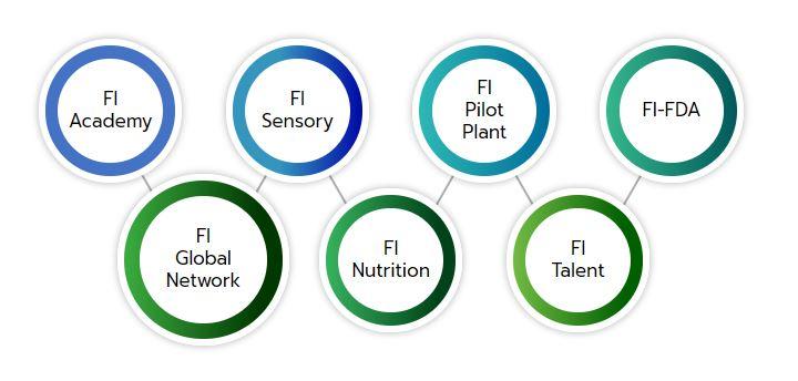 service platform food innopolis