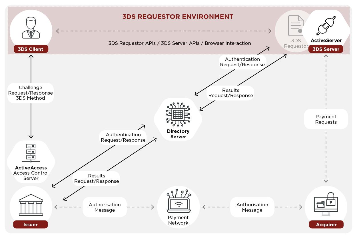 3d-secure-2-diagram Mastercard