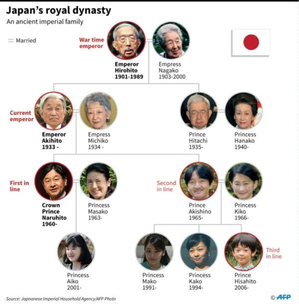 Japan royal dynasty