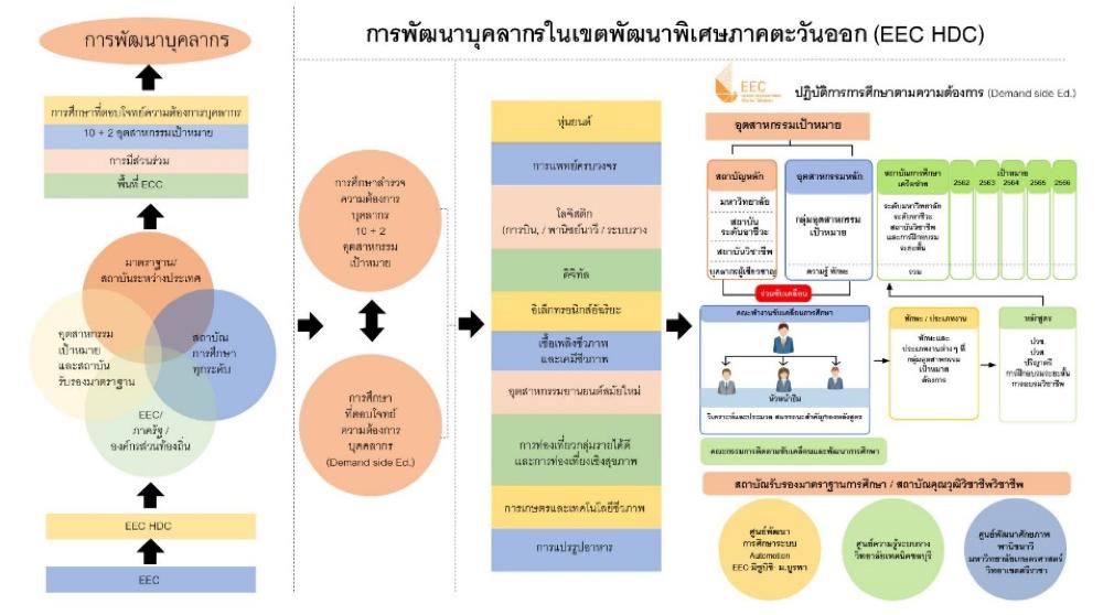 EEC Model