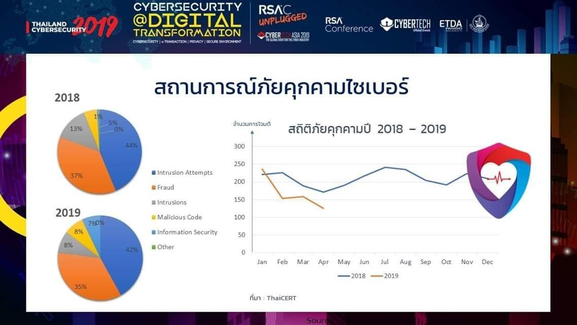 Thailand Cybersecurity 2019