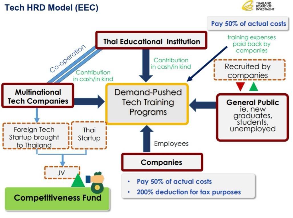 Microsoft Google Demand driven_ดร.ชิต Tech HRD Model