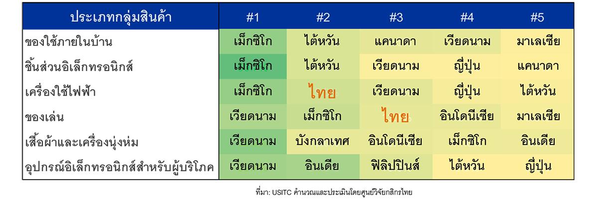 Thailand Plus 7