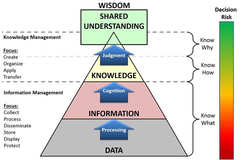 DKM KM Knowledge Management