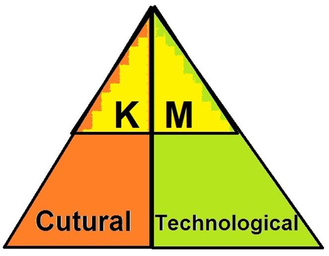 KM DKM
