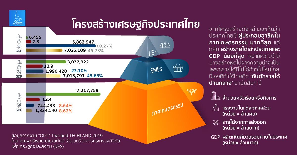 โครงสร้างเศรษฐกิจประเทศไทย GDP กับดักรายได้ปานกลาง