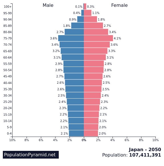 populationpyramid.net_japan 2050
