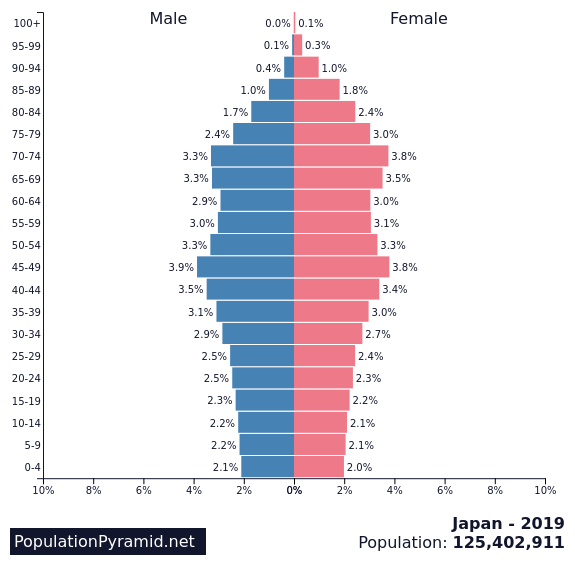 populationpyramid.net_japan