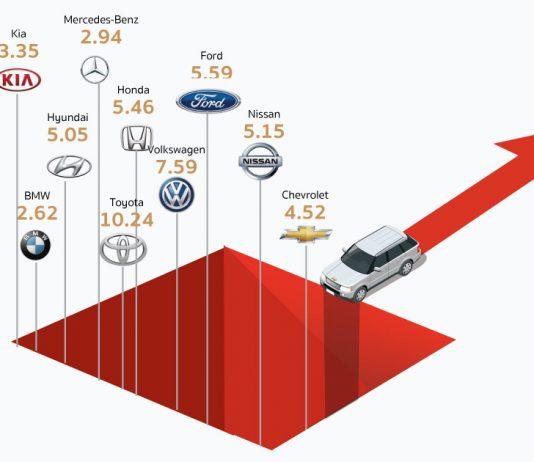 GM อุตสาหกรรมยานยนต์