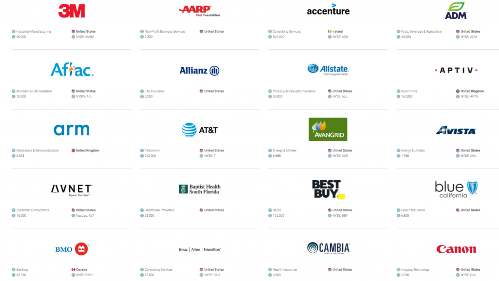 worlds most ethical companies Ethisphere