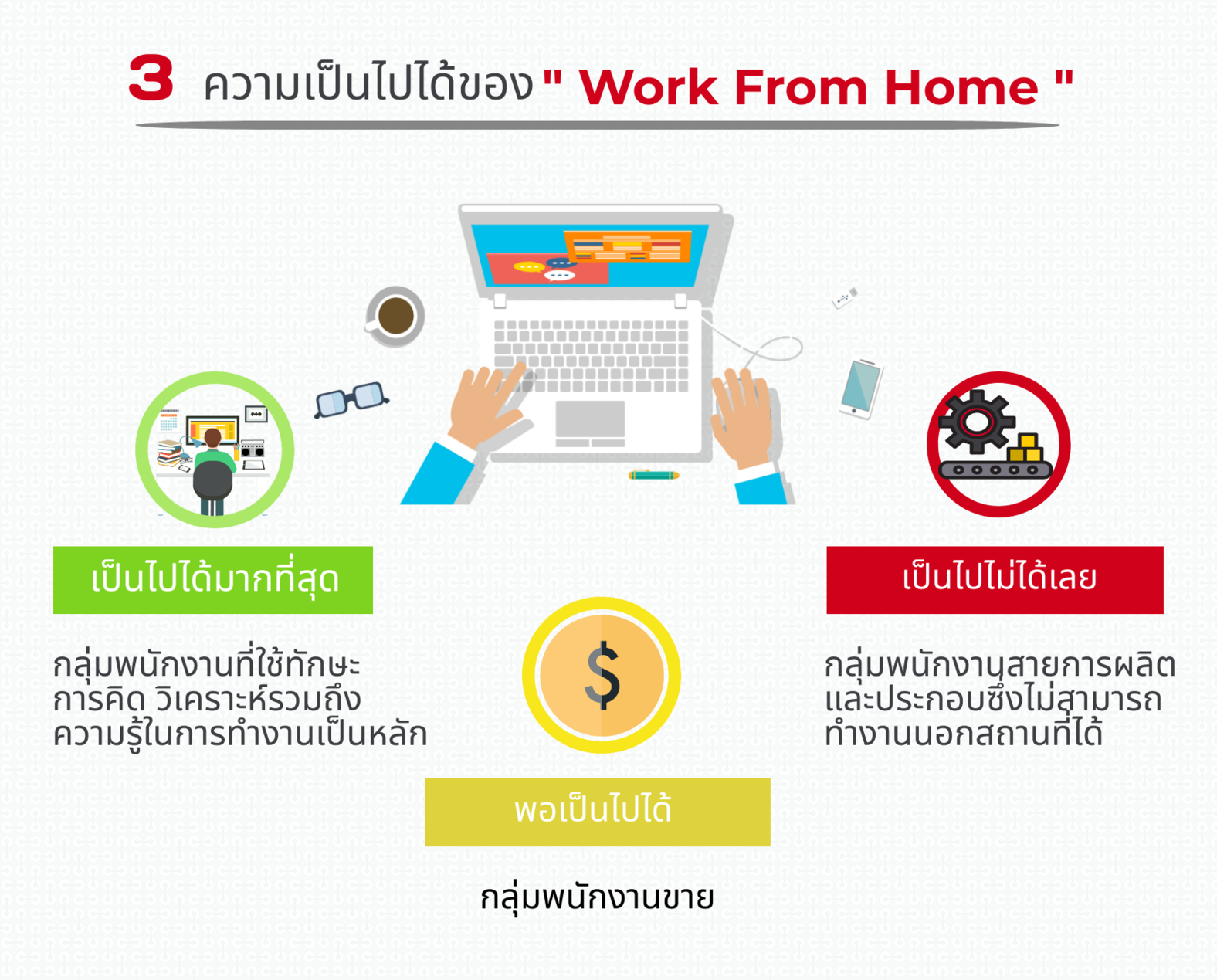Work From Home possible covid-19